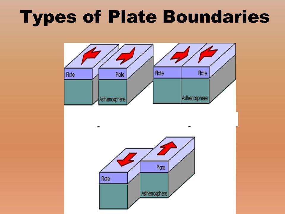 Types of Plate Boundaries …………………………………………..