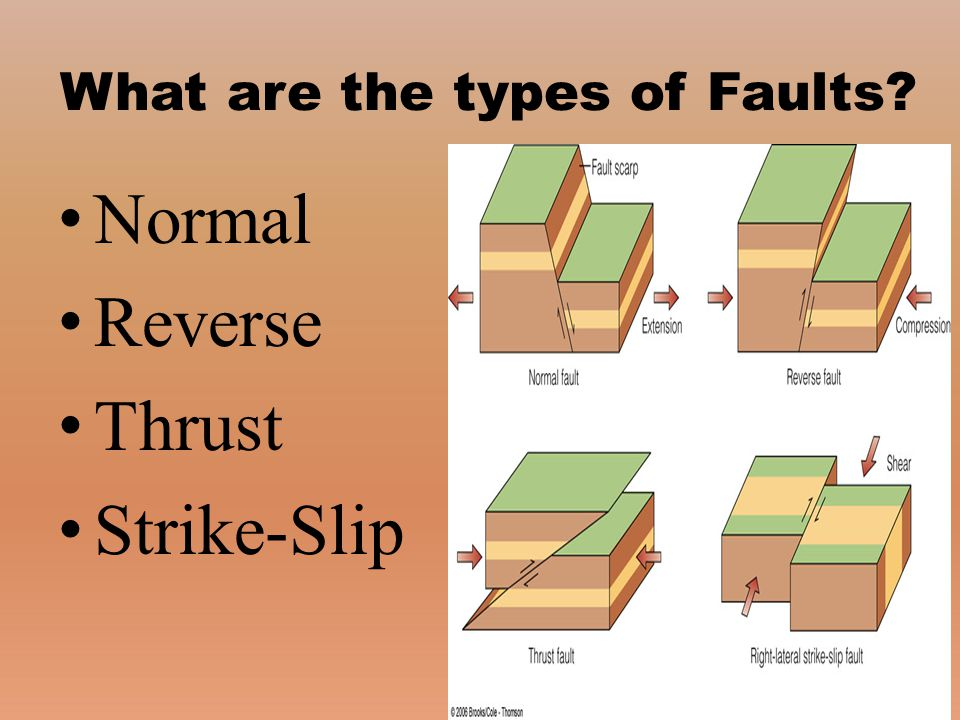 What are the types of Faults? Normal Reverse Thrust Strike-Slip