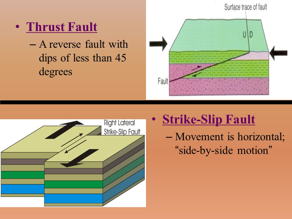 """Thrust Fault – A reverse fault with dips of less than 45 degrees Strike-Slip Fault – Movement is horizontal; """"side-by-side motion"""""""