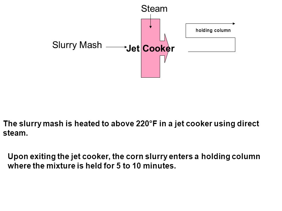 Jet Cooker Steam Slurry Mash The slurry mash is heated to above 220°F in a jet cooker using direct steam.