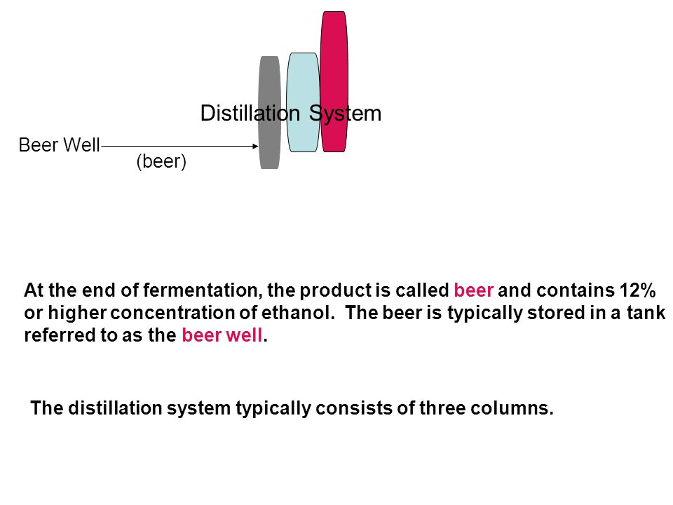 Distillation System At the end of fermentation, the product is called beer and contains 12% or higher concentration of ethanol.