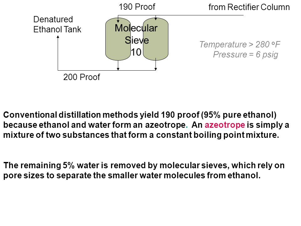 Conventional distillation methods yield 190 proof (95% pure ethanol) because ethanol and water form an azeotrope.