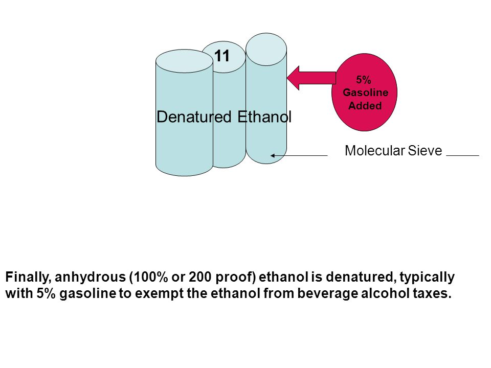 Finally, anhydrous (100% or 200 proof) ethanol is denatured, typically with 5% gasoline to exempt the ethanol from beverage alcohol taxes.