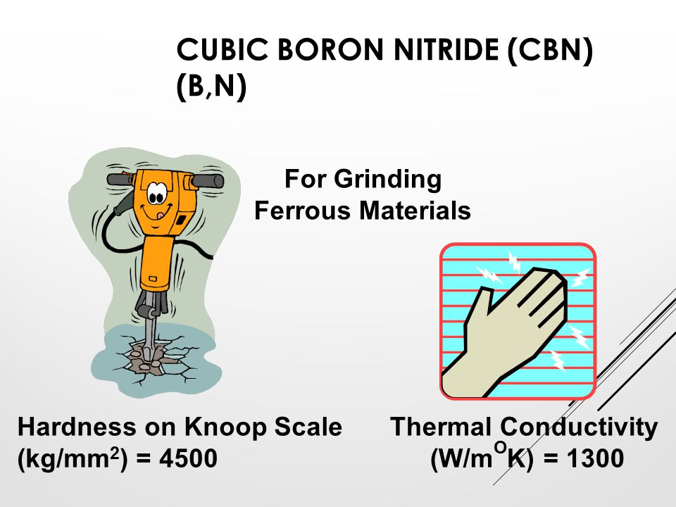 CUBIC BORON NITRIDE (CBN) (B,N) For Grinding Ferrous Materials Thermal Conductivity (W/m O K) = 1300 Hardness on Knoop Scale (kg/mm 2 ) = 4500