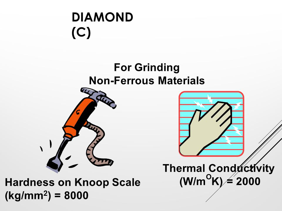 DIAMOND (C) For Grinding Non-Ferrous Materials Hardness on Knoop Scale (kg/mm 2 ) = 8000 Thermal Conductivity (W/m O K) = 2000
