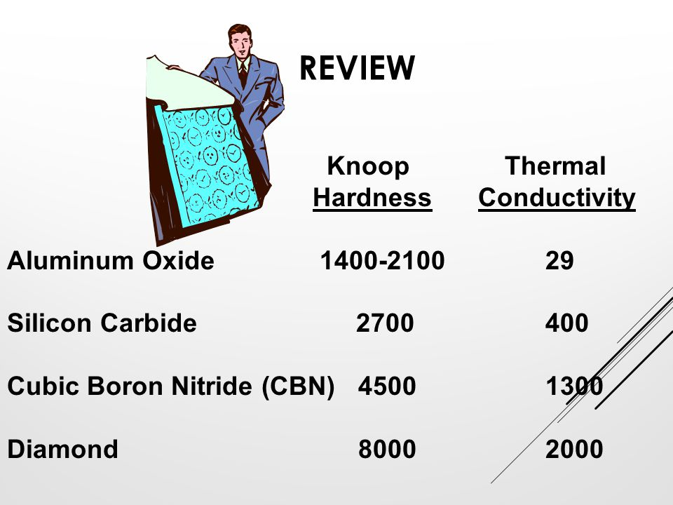 REVIEW Knoop Thermal HardnessConductivity Aluminum Oxide 1400-210029 Silicon Carbide 2700400 Cubic Boron Nitride (CBN) 45001300 Diamond 80002000