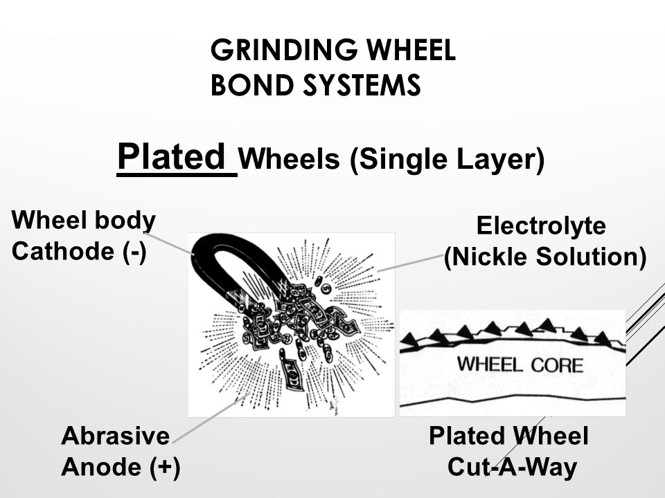 GRINDING WHEEL BOND SYSTEMS Plated Wheels (Single Layer) Wheel body Cathode (-) Abrasive Anode (+) Electrolyte (Nickle Solution) Plated Wheel Cut-A-Wa