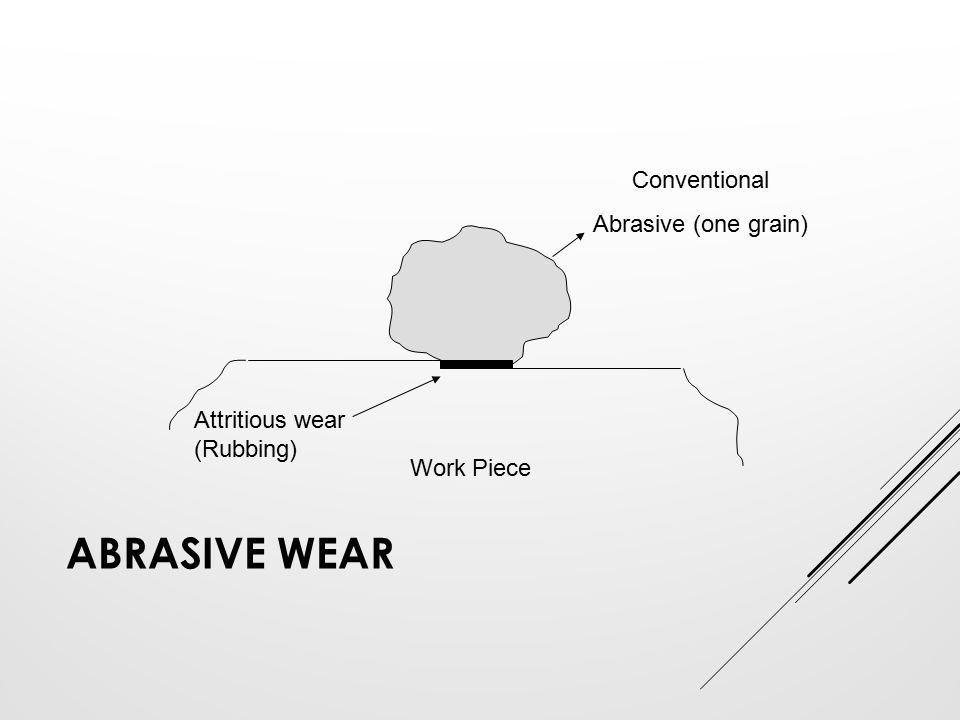ABRASIVE WEAR Attritious wear (Rubbing) Work Piece Conventional Abrasive (one grain)