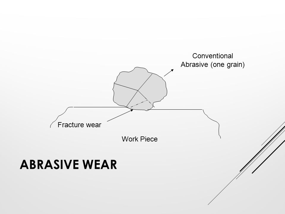 ABRASIVE WEAR Fracture wear Work Piece Conventional Abrasive (one grain)