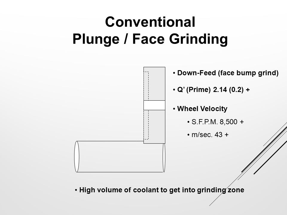 Conventional Plunge / Face Grinding Down-Feed (face bump grind) Q' (Prime) 2.14 (0.2) + Wheel Velocity S.F.P.M. 8,500 + m/sec. 43 + High volume of coo