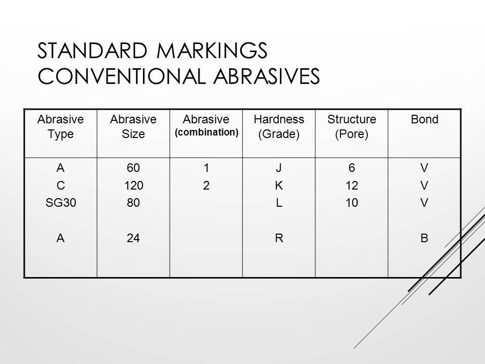 STANDARD MARKINGS CONVENTIONAL ABRASIVES Abrasive Type Abrasive Size Abrasive (combination) Hardness (Grade) Structure (Pore) Bond A C SG30 A 60 120 8