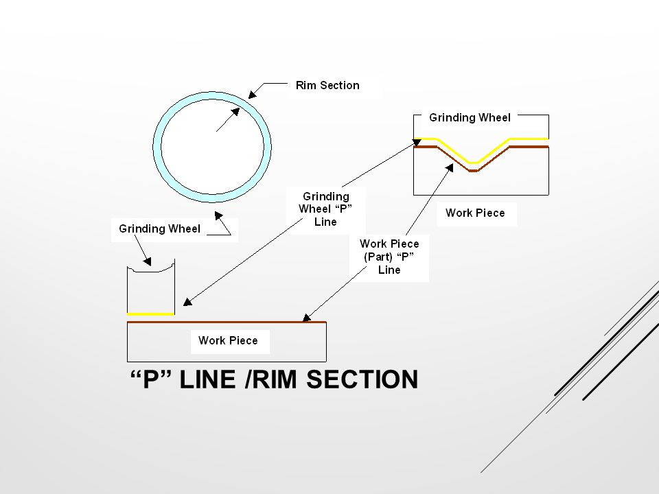 """P"" LINE /RIM SECTION"
