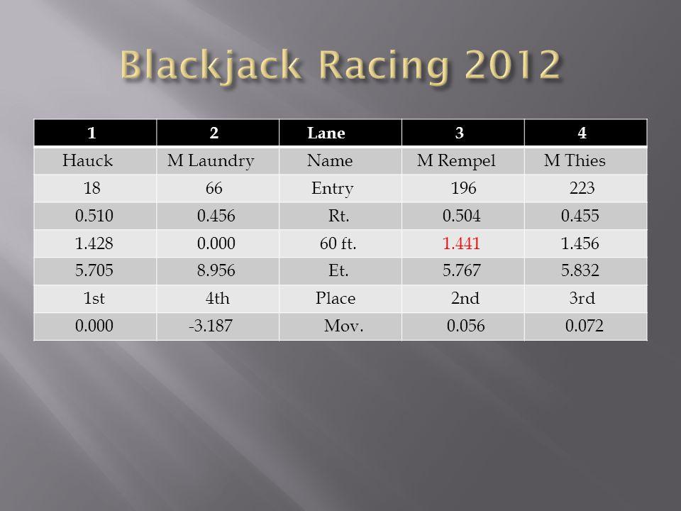 1 2 Lane 3 4 Hauck M Laundry Name M Rempel M Thies 18 66 Entry 196 223 0.510 0.456 Rt.