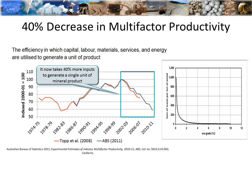 40% Decrease in Multifactor Productivity