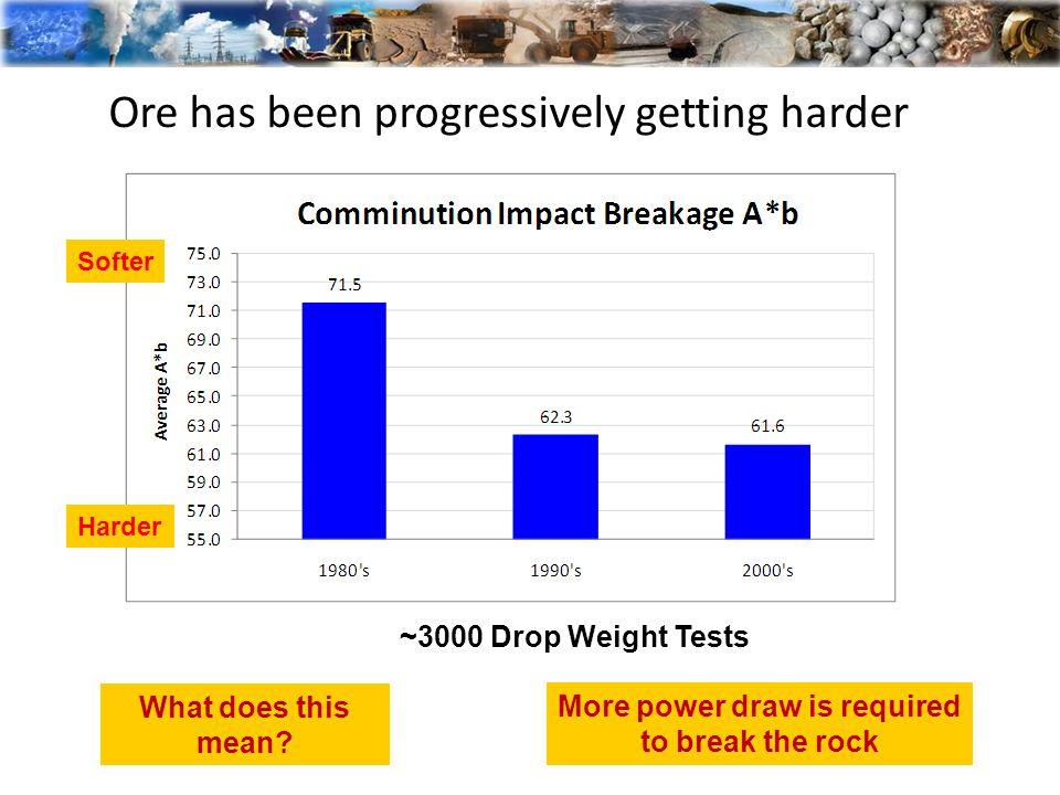 Ore has been progressively getting harder Softer Harder ~3000 Drop Weight Tests What does this mean.
