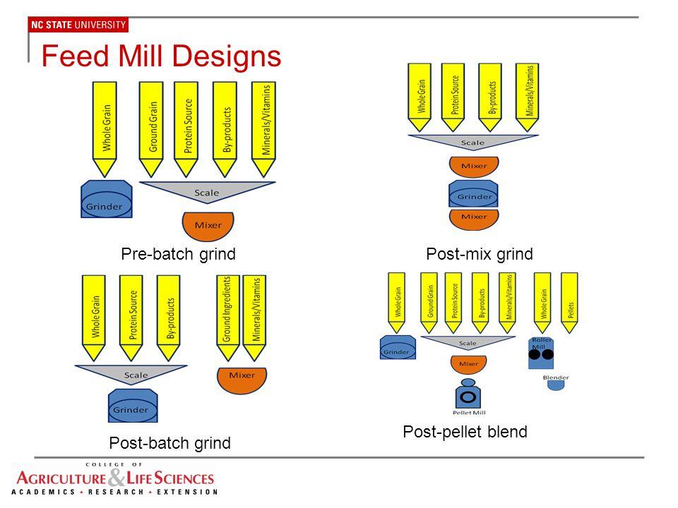 Mixer Uniformity Analysis Calculations Calculation of Mixer CV  Mean of samples  Standard deviation of samples  CV % = standard deviation x 100 mean