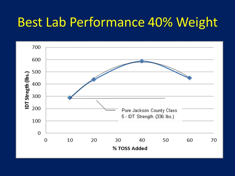 Best Lab Performance 40% Weight