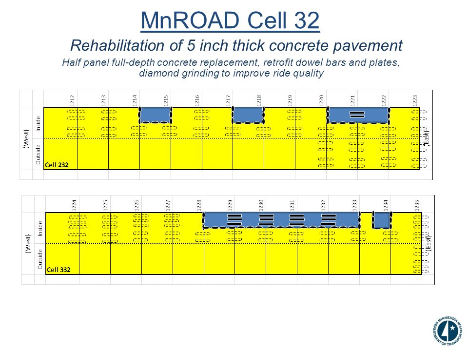 MnROAD Cell 32 Rehabilitation of 5 inch thick concrete pavement Half panel full-depth concrete replacement, retrofit dowel bars and plates, diamond grinding to improve ride quality