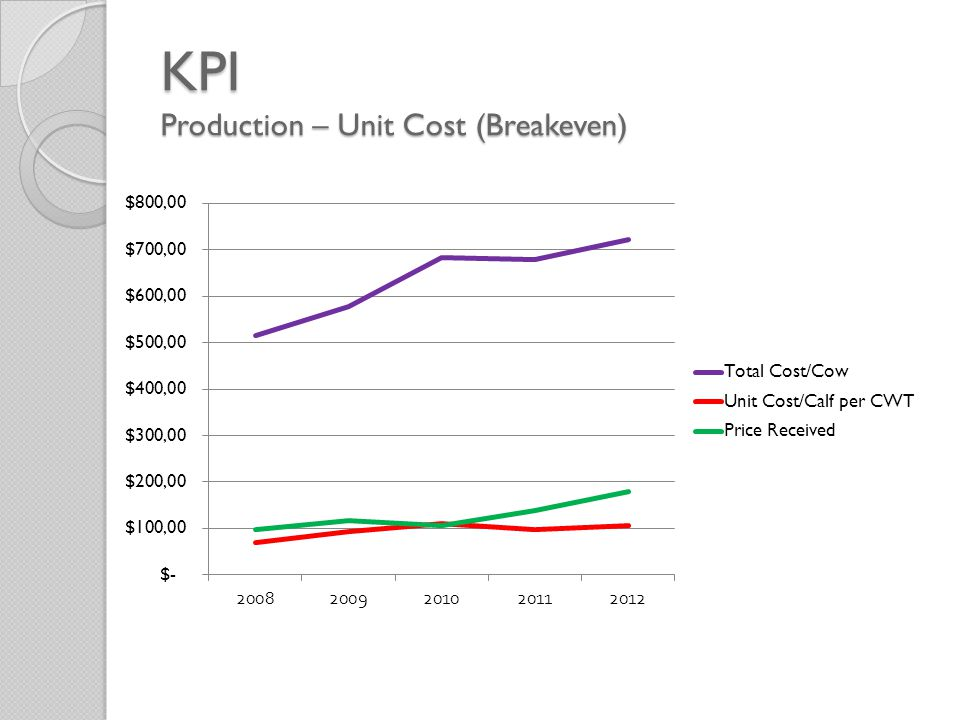 KPI Production – Unit Cost (Breakeven)
