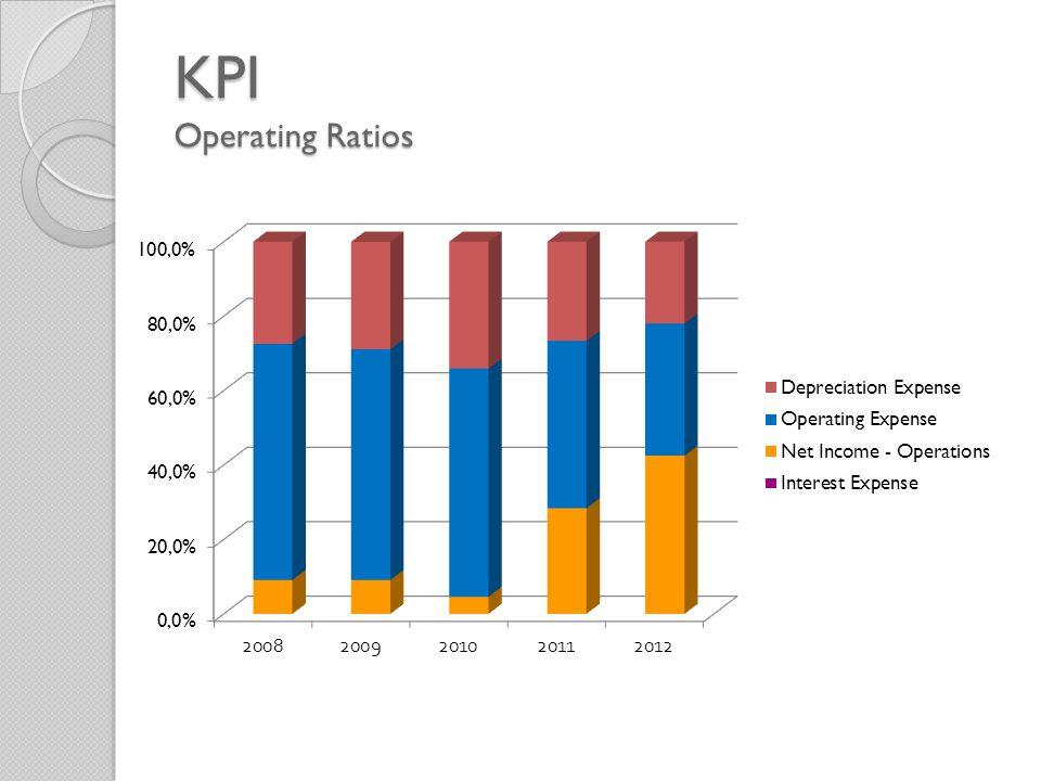 KPI Operating Ratios