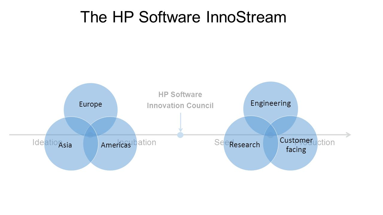 IdeationIncubationSeedProduction HP Software Innovation Council The HP Software InnoStream Europe AmericasAsia Engineering Custome r facing Research