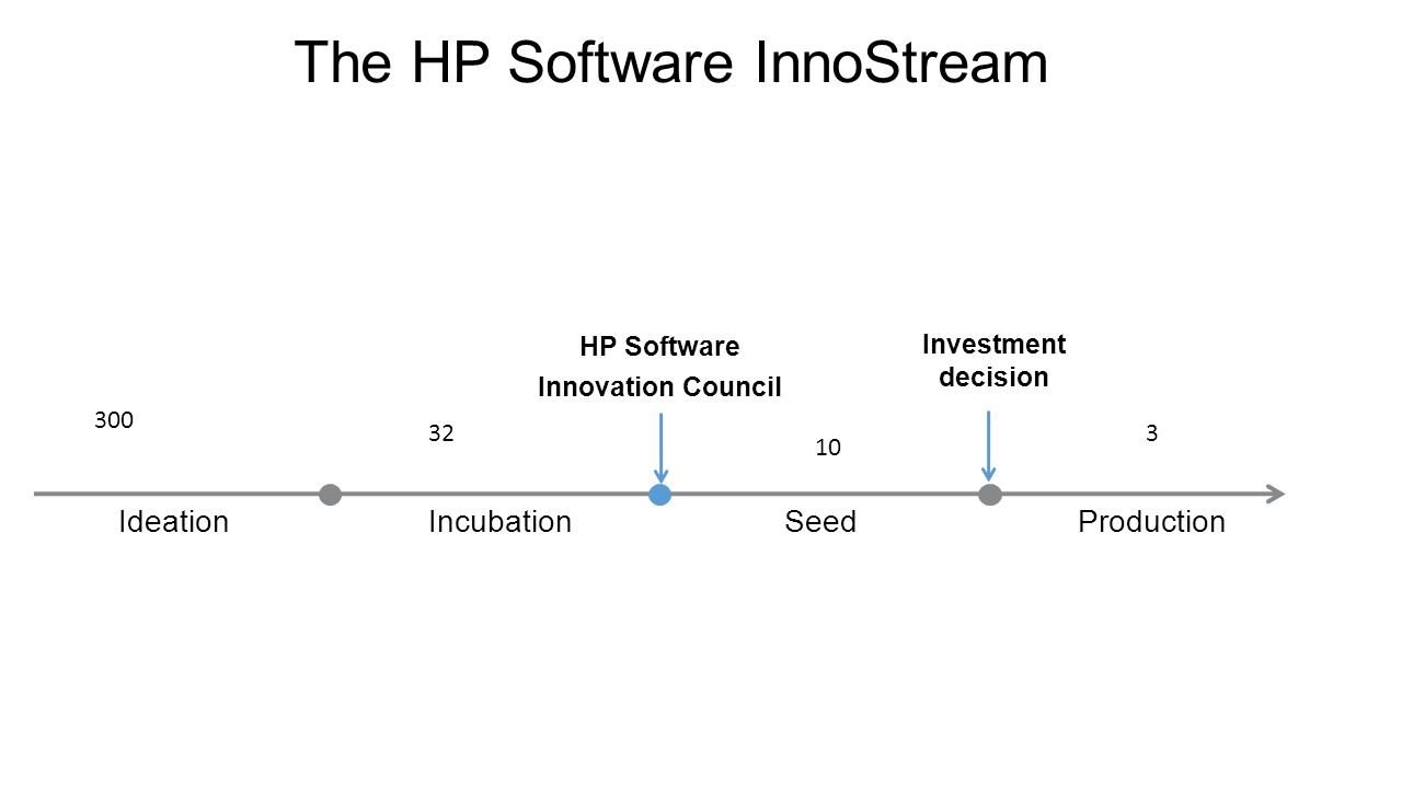 IdeationIncubationSeedProduction HP Software Innovation Council The HP Software InnoStream Investment decision 300 32 10 3