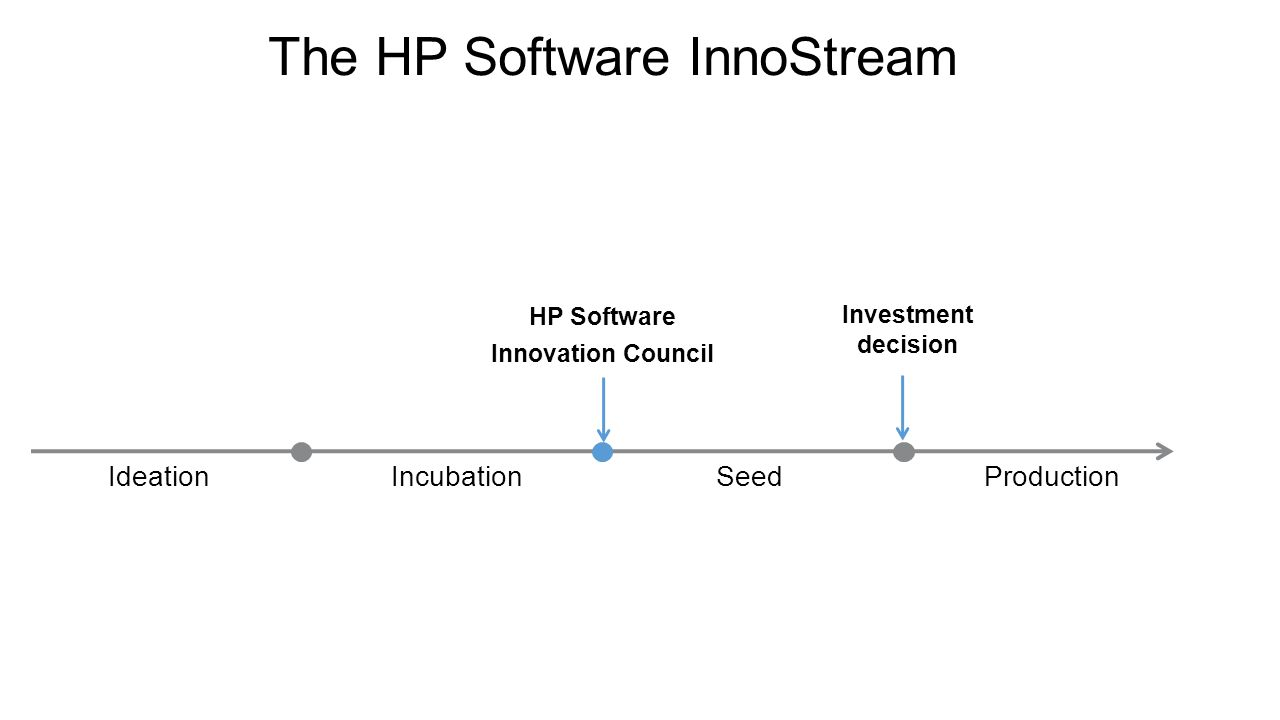 IdeationIncubationSeedProduction HP Software Innovation Council The HP Software InnoStream Idea development ≠ Idea management Investment decision