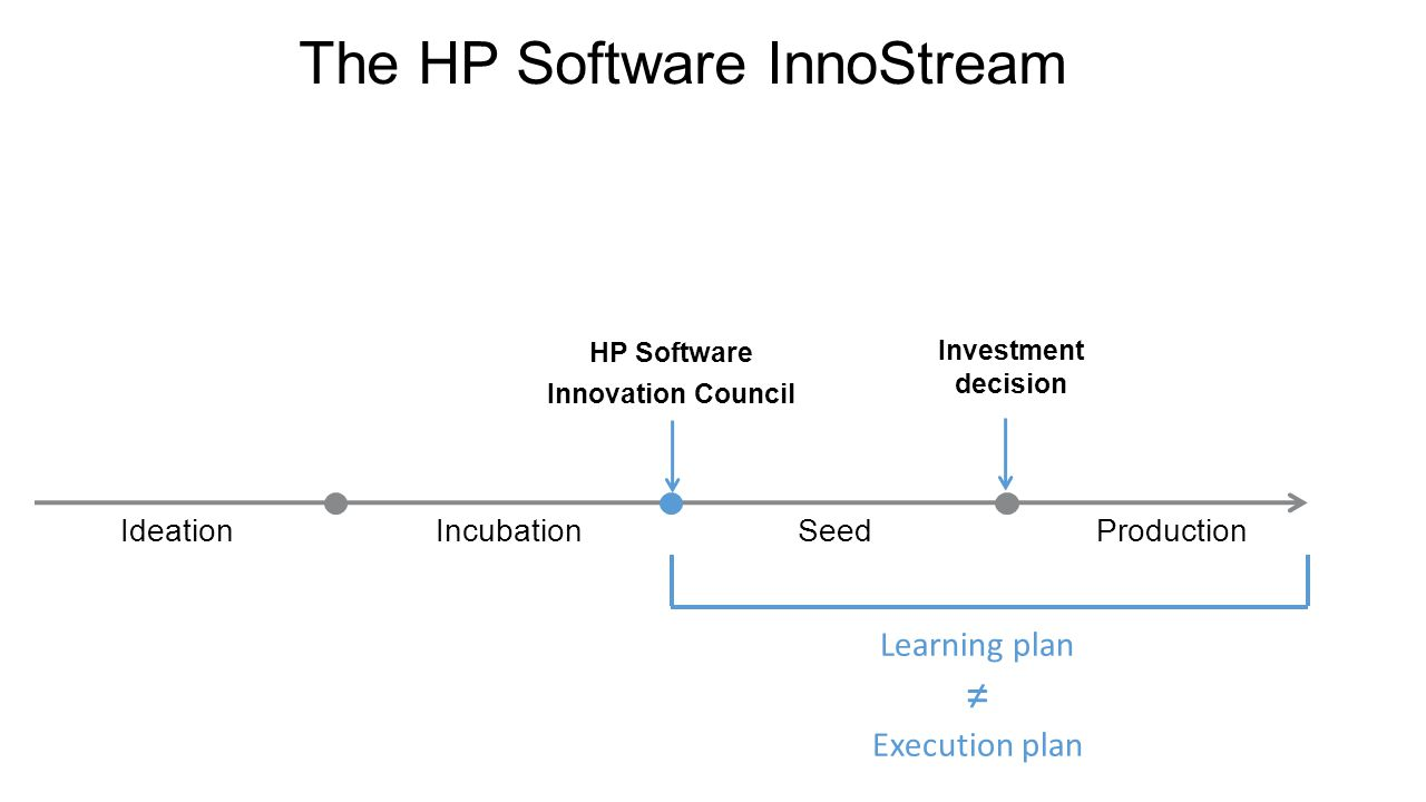 IdeationIncubationSeedProduction HP Software Innovation Council The HP Software InnoStream