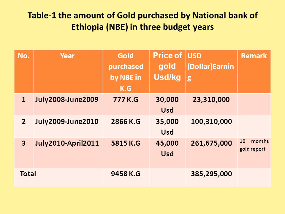 Table-1 the amount of Gold purchased by National bank of Ethiopia (NBE) in three budget years No.Year Gold purchased by NBE in K.G Price of gold Usd/k