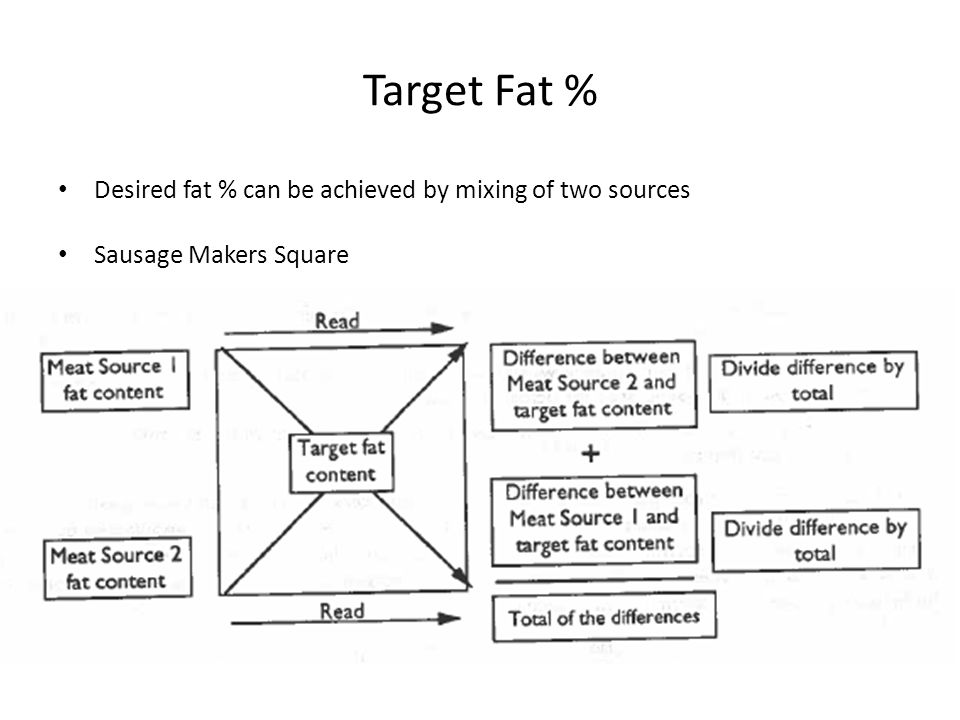 Target Fat % Desired fat % can be achieved by mixing of two sources Sausage Makers Square