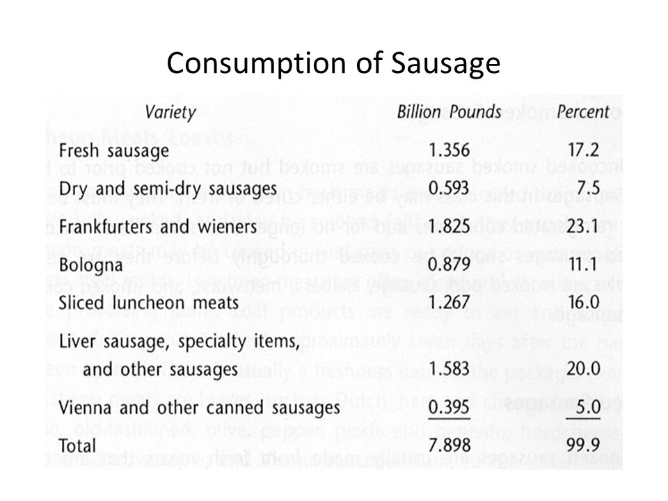 Consumption of Sausage