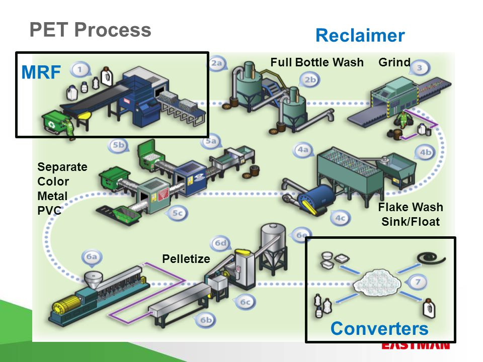 PET Process MRF Full Bottle Wash Grind Flake Wash Sink/Float Separate Color Metal PVC Pelletize Converters Reclaimer