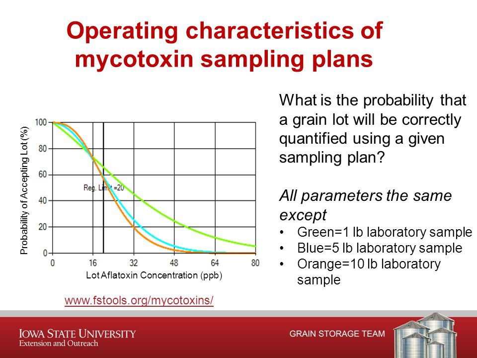 Operating characteristics of mycotoxin sampling plans www.fstools.org/mycotoxins/ What is the probability that a grain lot will be correctly quantified using a given sampling plan.