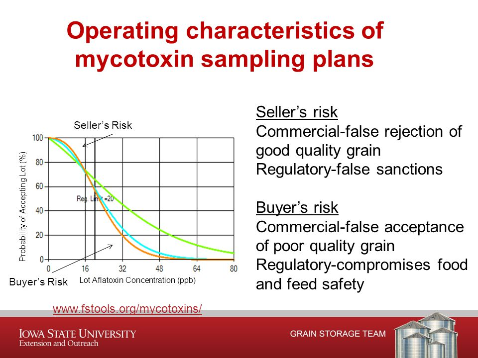 Operating characteristics of mycotoxin sampling plans www.fstools.org/mycotoxins/ Seller's risk Commercial-false rejection of good quality grain Regulatory-false sanctions Buyer's risk Commercial-false acceptance of poor quality grain Regulatory-compromises food and feed safety Seller's Risk Buyer's Risk Lot Aflatoxin Concentration (ppb) Probability of Accepting Lot (%)