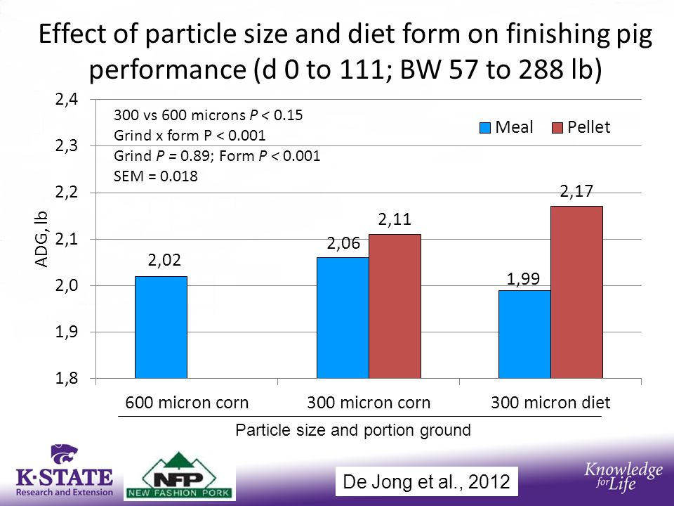 Effect of particle size and diet form on finishing pig performance (d 0 to 111; BW 57 to 288 lb) Particle size and portion ground De Jong et al., 2012
