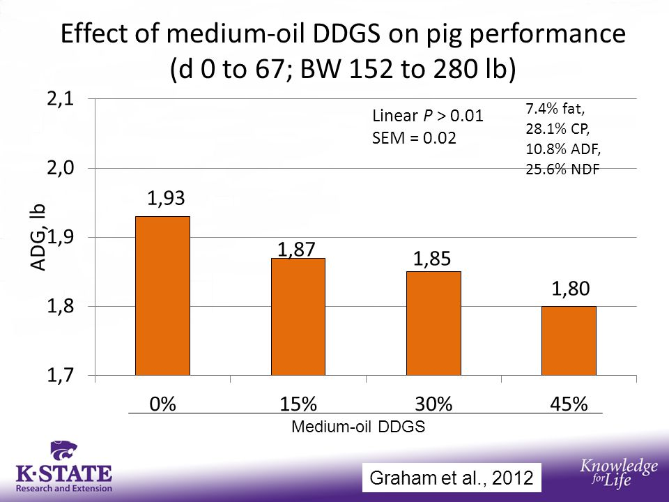 Effect of medium-oil DDGS on pig performance (d 0 to 67; BW 152 to 280 lb) Medium-oil DDGS Graham et al., 2012 7.4% fat, 28.1% CP, 10.8% ADF, 25.6% NDF