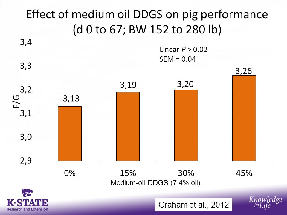 Effect of medium oil DDGS on pig performance (d 0 to 67; BW 152 to 280 lb) Medium-oil DDGS (7.4% oil) Graham et al., 2012