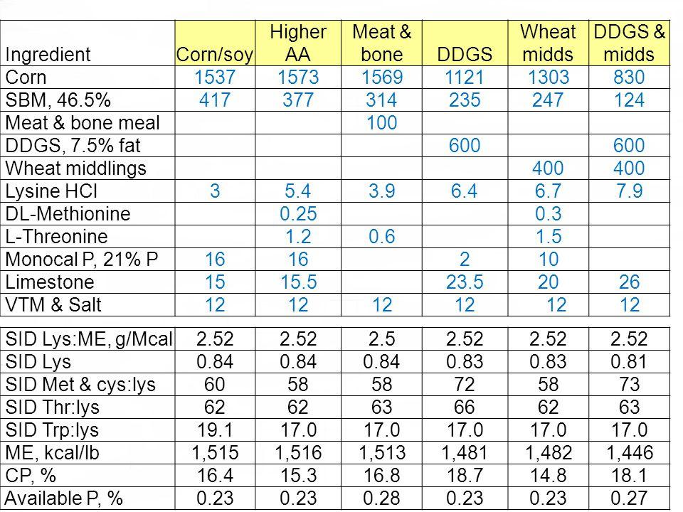 HigherMeat &WheatDDGS & IngredientCorn/soyAAboneDDGSmidds Corn15371573156911211303830 SBM, 46.5%417377314235247124 Meat & bone meal100 DDGS, 7.5% fat6