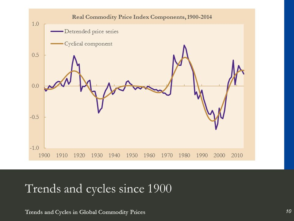Trends and Cycles in Global Commodity Prices 10 Trends and cycles since 1900