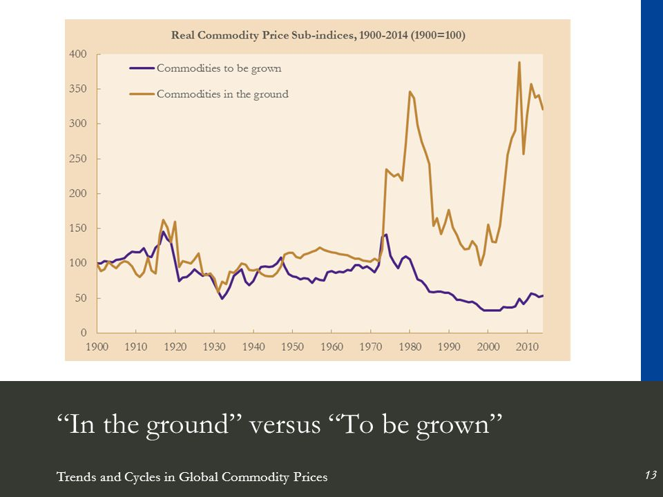 Trends and Cycles in Global Commodity Prices 13 In the ground versus To be grown