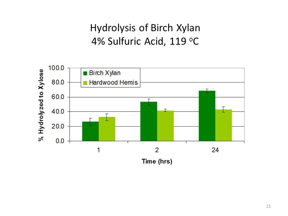 21 Hydrolysis of Birch Xylan 4% Sulfuric Acid, 119 o C