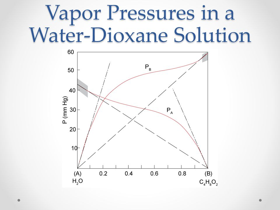 Vapor Pressures in a Water-Dioxane Solution