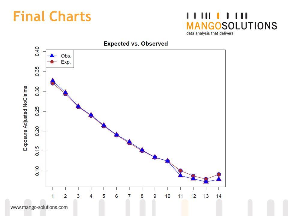 Final Charts