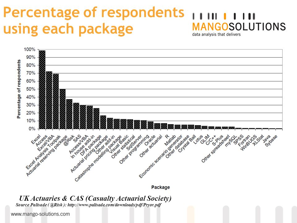 Percentage of statistical package users using individual packages UK Actuaries & CAS (Casualty Actuarial Society) Source Palisade ( @Risk ): http://www.palisade.com/downloads/pdf/Pryor.pdf Use of Statistical Packages
