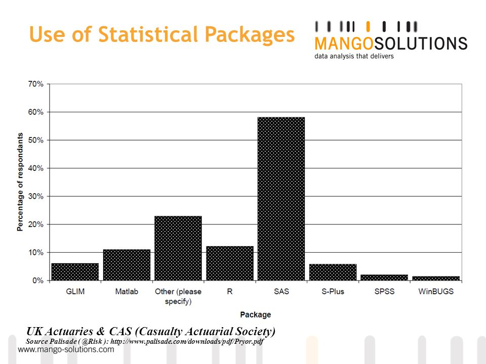 Percentage of statistical package users using individual packages UK Actuaries & CAS (Casualty Actuarial Society) Source Palisade ( @Risk ): http://ww
