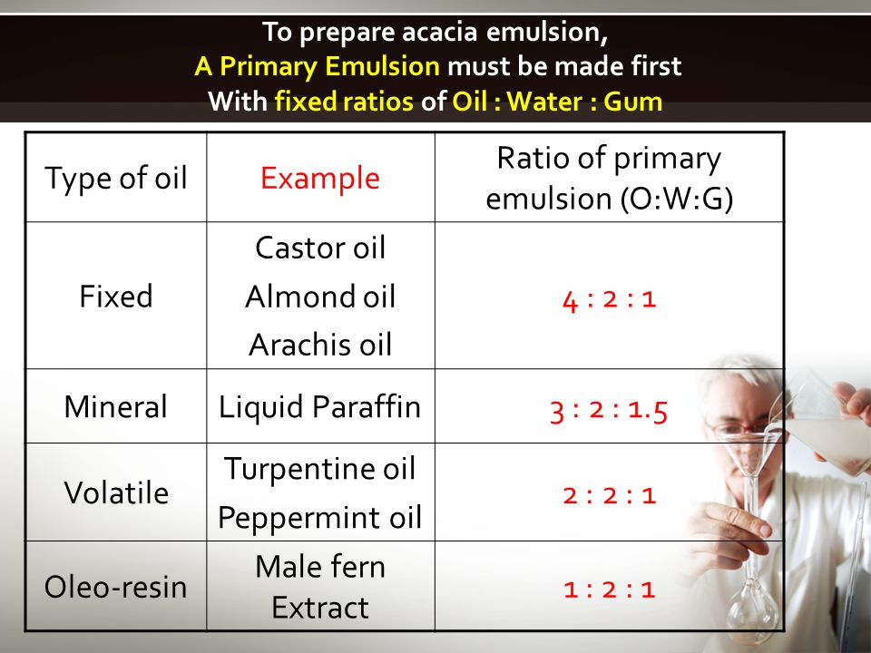 Preparation of Starch Enema: As previously mentioned