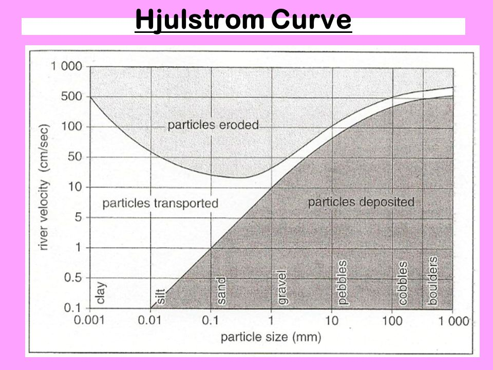 Hjulstrom Curve River Processes