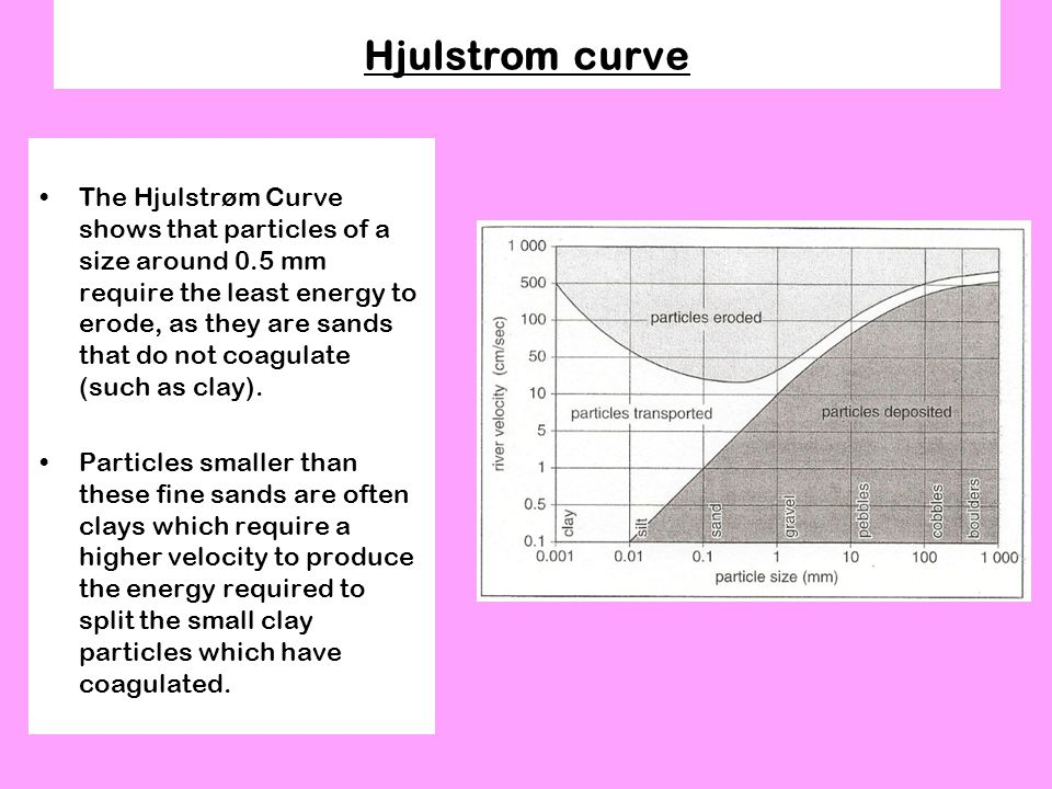 Hjulstrom curve The Hjulstrøm Curve shows that particles of a size around 0.5 mm require the least energy to erode, as they are sands that do not coagulate (such as clay).