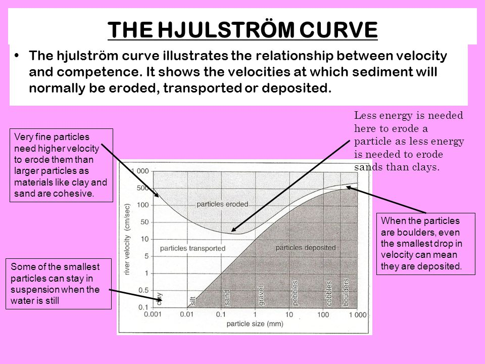 THE HJULSTRÖM CURVE The hjulström curve illustrates the relationship between velocity and competence.