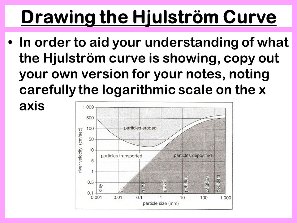 Drawing the Hjulström Curve In order to aid your understanding of what the Hjulström curve is showing, copy out your own version for your notes, noting carefully the logarithmic scale on the x axis